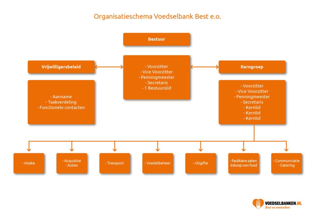 Voedselbankbest_organisatie
